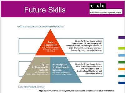 Future Skills 1