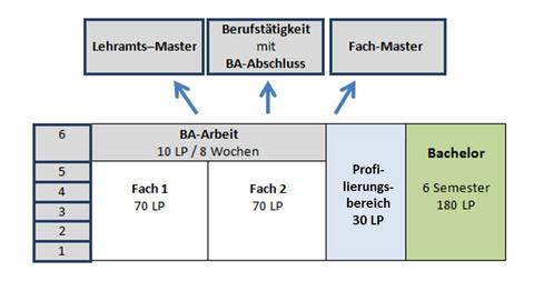 Graphik Zwei-Fächer-Bachelor