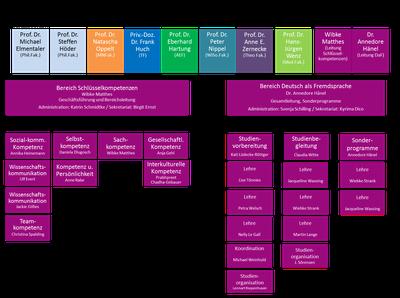 Grafik Organigramm