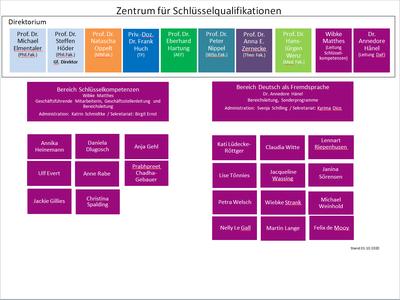 Organigramm ZfS
